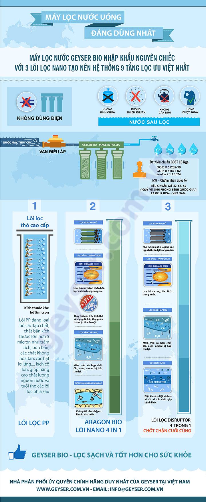 infographic may 3 loi geyser bio