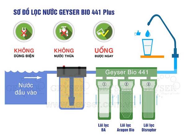 Sơ đồ máy lọc nước Geyser Bio 441 Plus