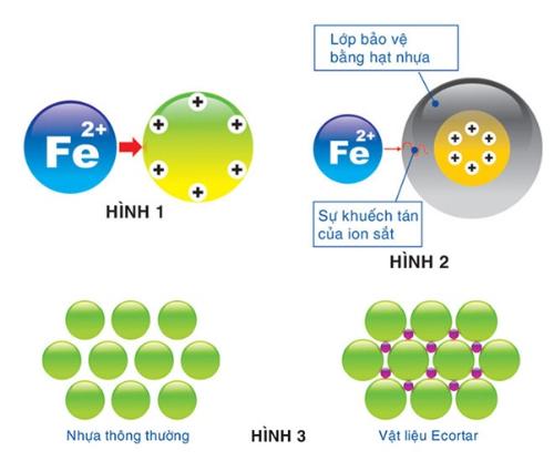 máy lọc nước nano geyser ecotar sử dụng công nghệ lọc nước tối ưu