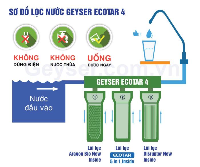 Sơ đồ máy lọc nước nano geyser ecotar 4