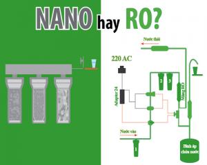 Nên sử dụng máy lọc nước Nano hay sử dụng máy lọc nước RO