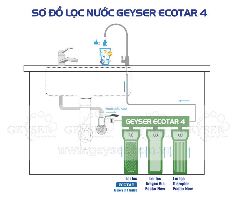 Sơ đồ máy lọc nước Geyser Ecoytar 4