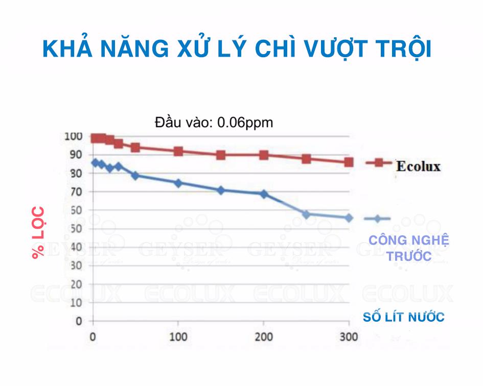 Hiệu quả xử lý chì vượt trội của lõi lọc Ecolux so với công nghệ trước