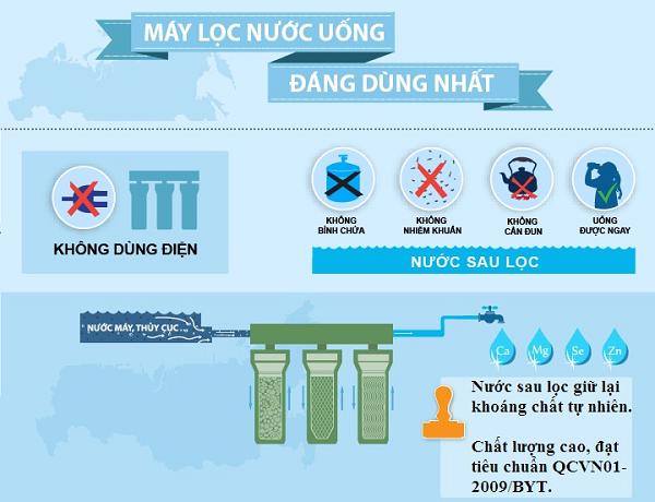 Máy lọc nước nano