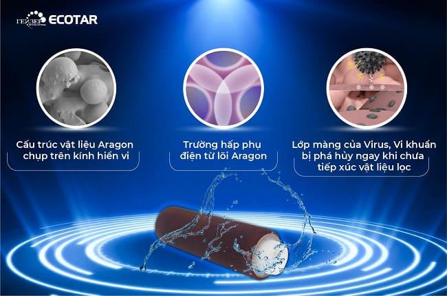 Nguyên lý hoạt động lõi Aragon - Geyser Việt Nam