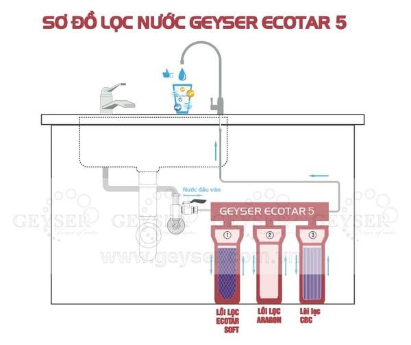 Sơ đồ lắp đặt máy lọc nước Nano Geyser Ecotar 5