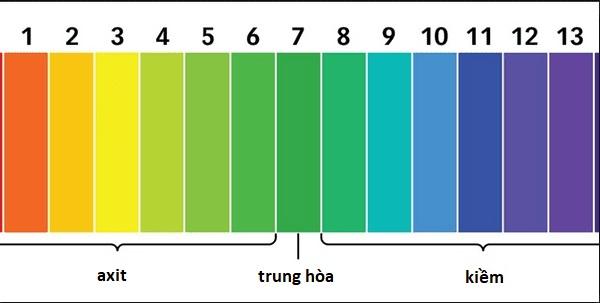 phương pháp đo độ pH