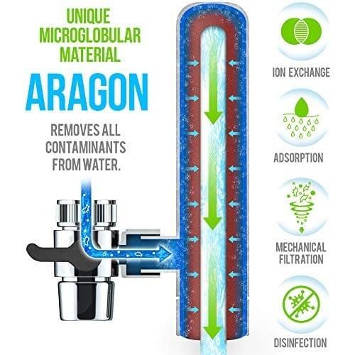 chế độ lọc nước 4 trong 1