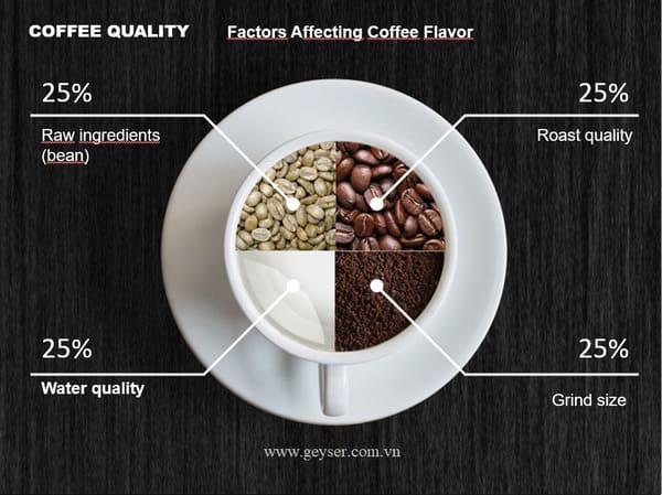 Tỉ lệ nước trong cafe
