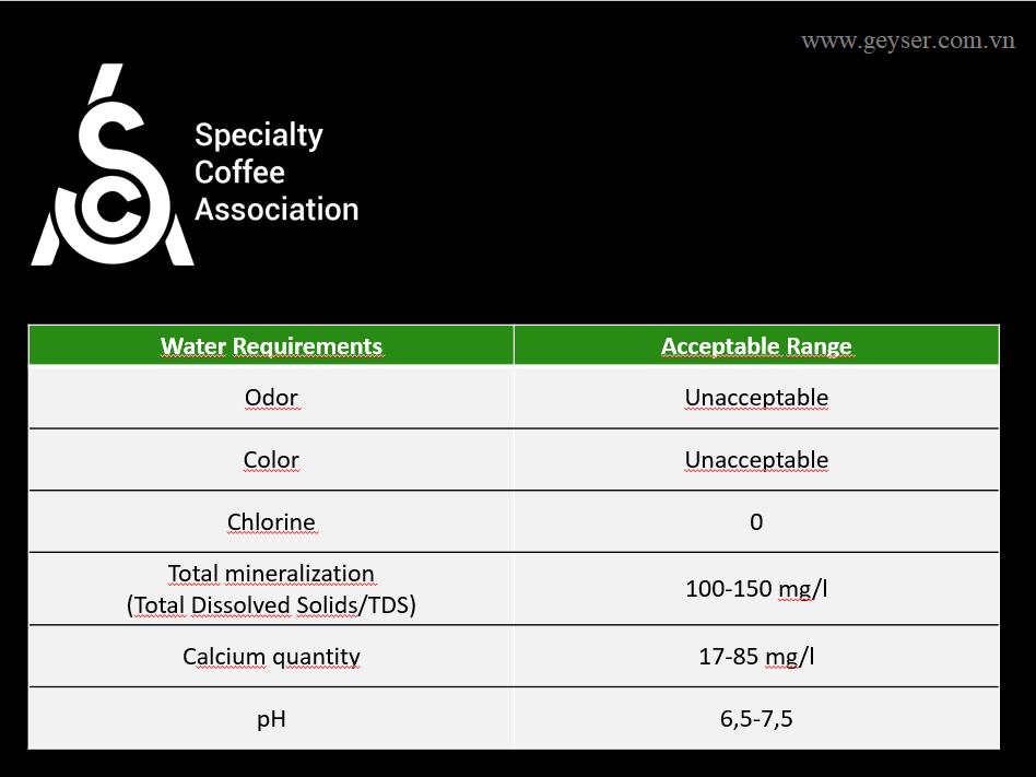 Tiêu chuẩn nước pha chế của hiệp hội cafe