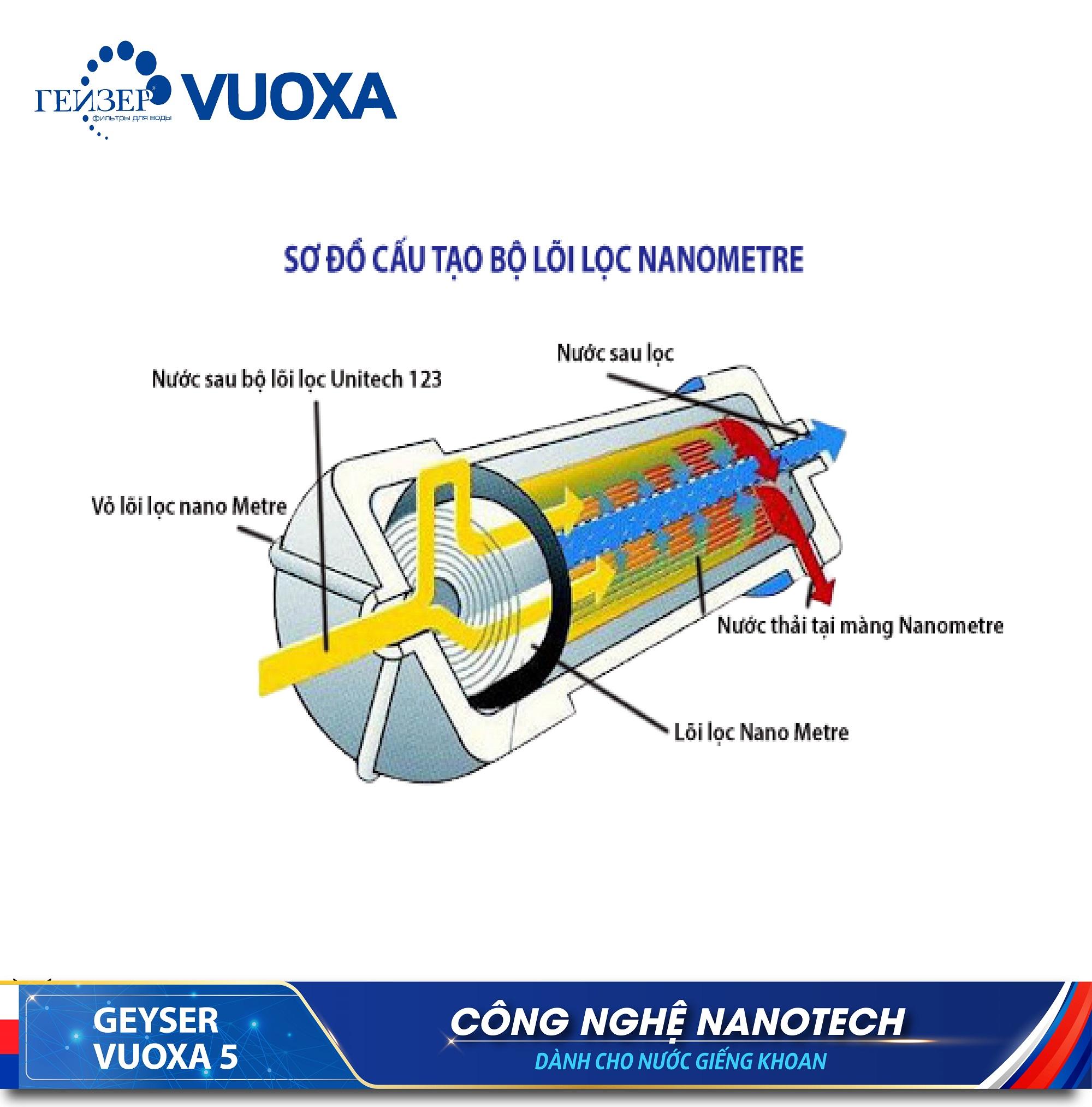 Lõi gồm nhiều màng lọc Nanometre xếp lớp và đặt trong vỏ lõi lọc.