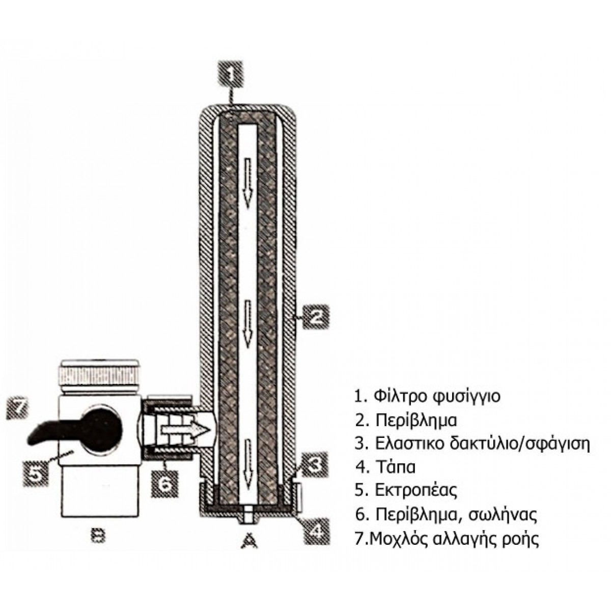 Cấu tạo của máy lọc tại vòi Geyser Euro