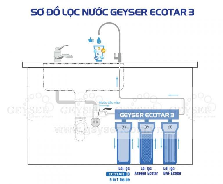 Sơ đồ lắp đặt máy lọc nước Ecotar 3 chính hãng